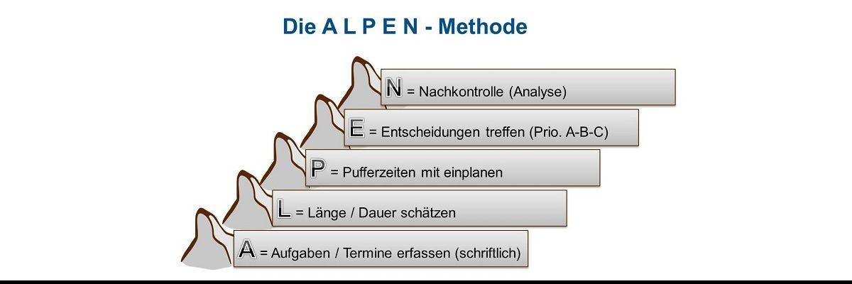 Aufgabenplanung mit der ALPEN- Methode